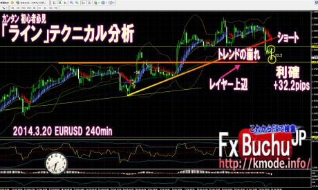 2014.03.20_ fx_buchujp_line_trade_bunseki